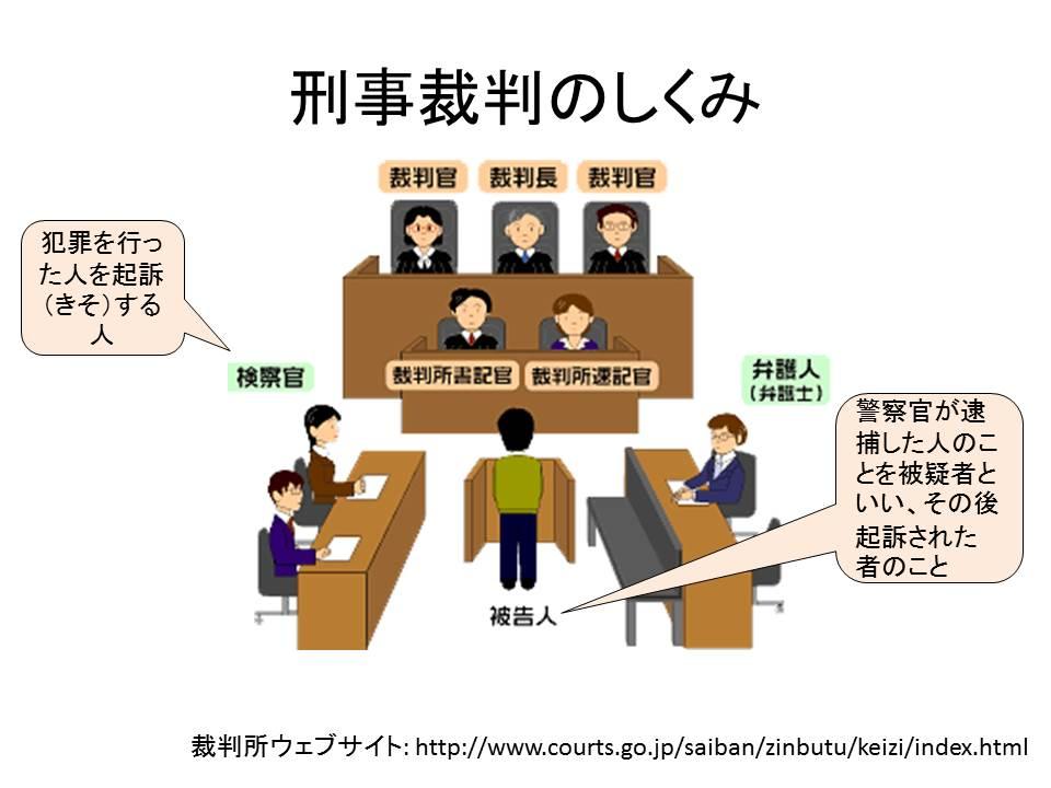 刑事裁判の仕組み
