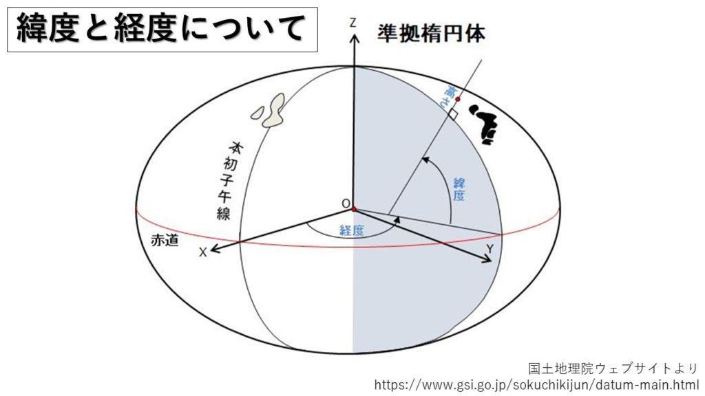 緯度と経度について