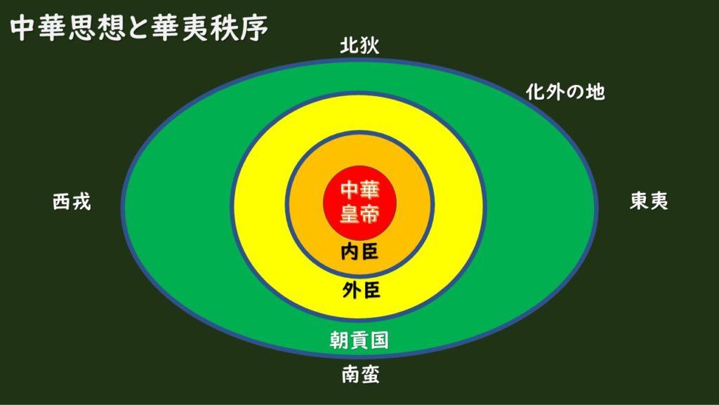 中華思想と華夷秩序