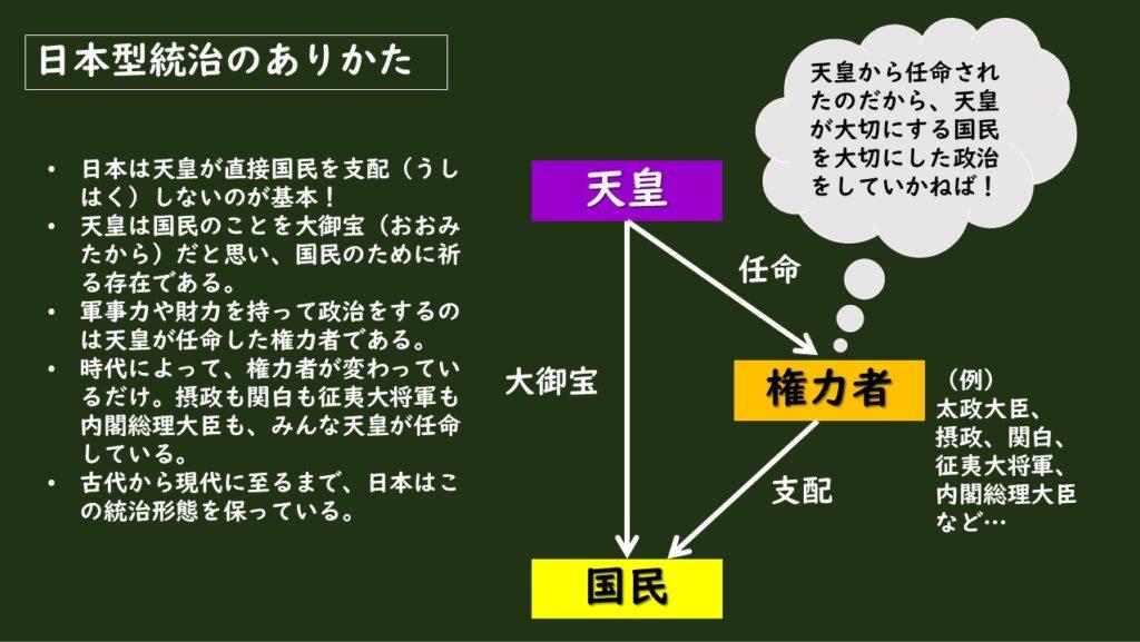 日本型統治の図