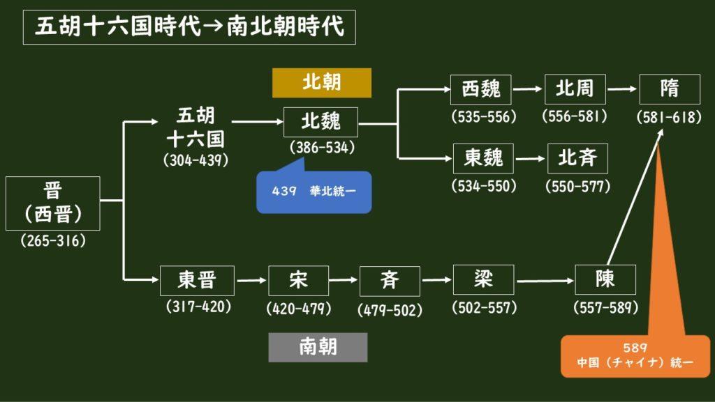 五胡十六国時代から南北朝時代までの中国(チャイナ)の変遷