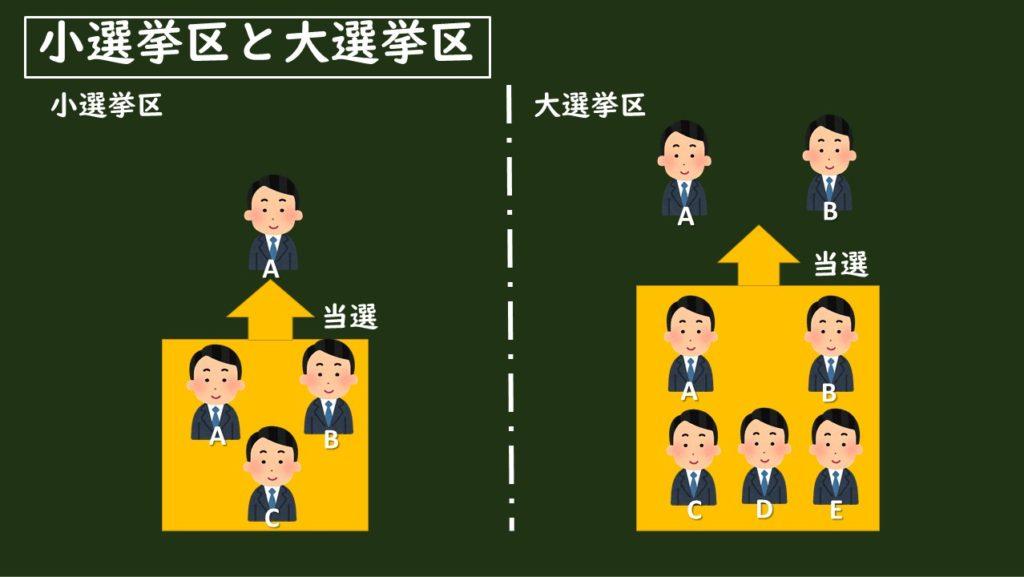 小選挙区制と大選挙区制