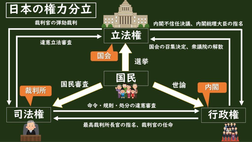 日本の三権分立について