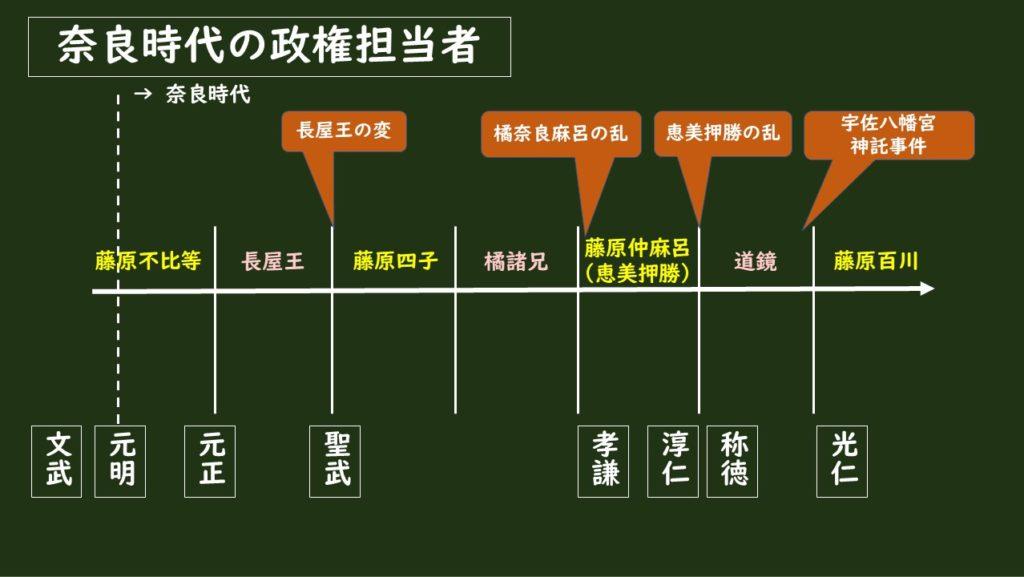 奈良時代の天皇名と政権担当者名の変遷