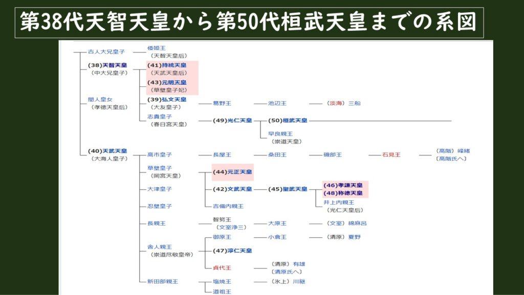 天智天皇から桓武天皇までの系図