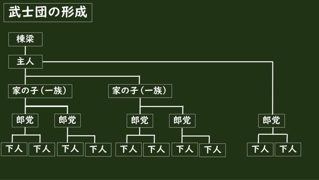 武士団の形成
