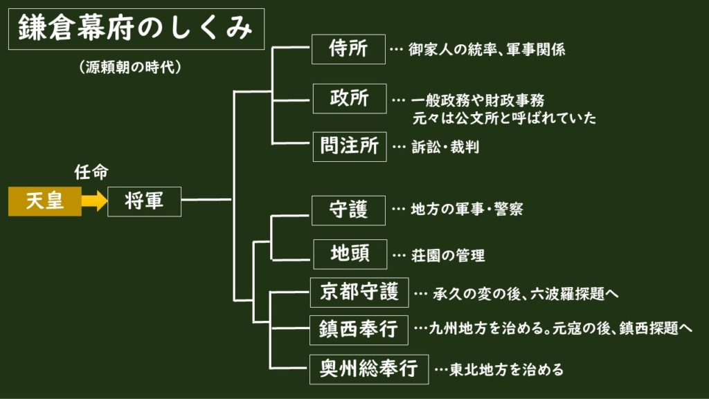 鎌倉幕府の組織図。天皇が征夷大将軍を任命しているという点が大切。