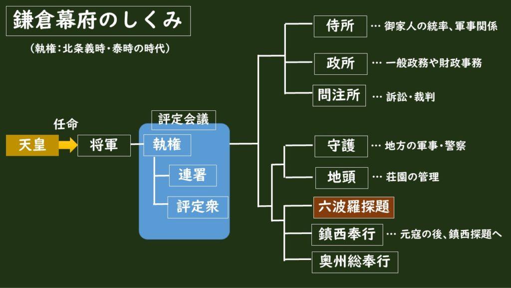 鎌倉幕府の組織(承久の乱後)